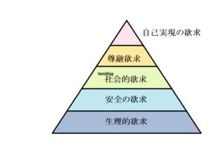 マズローの五段階説