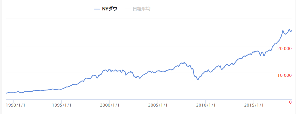 ダウfrom日経平均株価AI予想