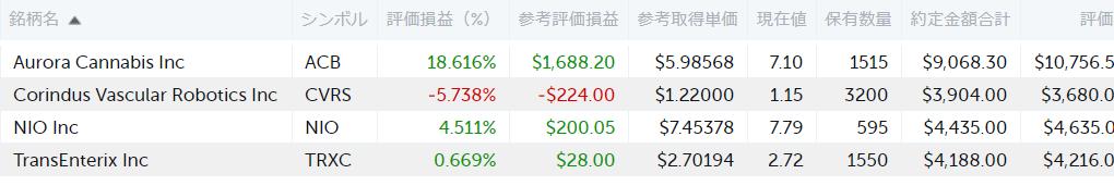 1月末時点での投資成績